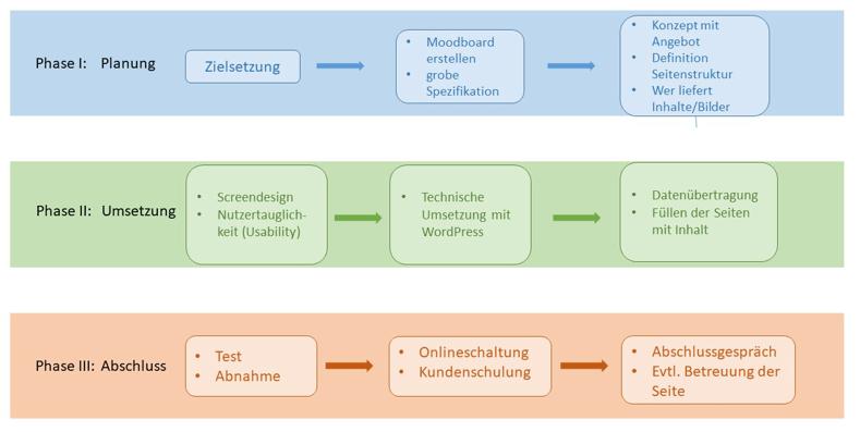 Projektmanagement Webdesign